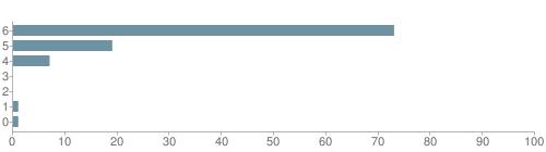 Chart?cht=bhs&chs=500x140&chbh=10&chco=6f92a3&chxt=x,y&chd=t:73,19,7,0,0,1,1&chm=t+73%,333333,0,0,10 t+19%,333333,0,1,10 t+7%,333333,0,2,10 t+0%,333333,0,3,10 t+0%,333333,0,4,10 t+1%,333333,0,5,10 t+1%,333333,0,6,10&chxl=1: other indian hawaiian asian hispanic black white